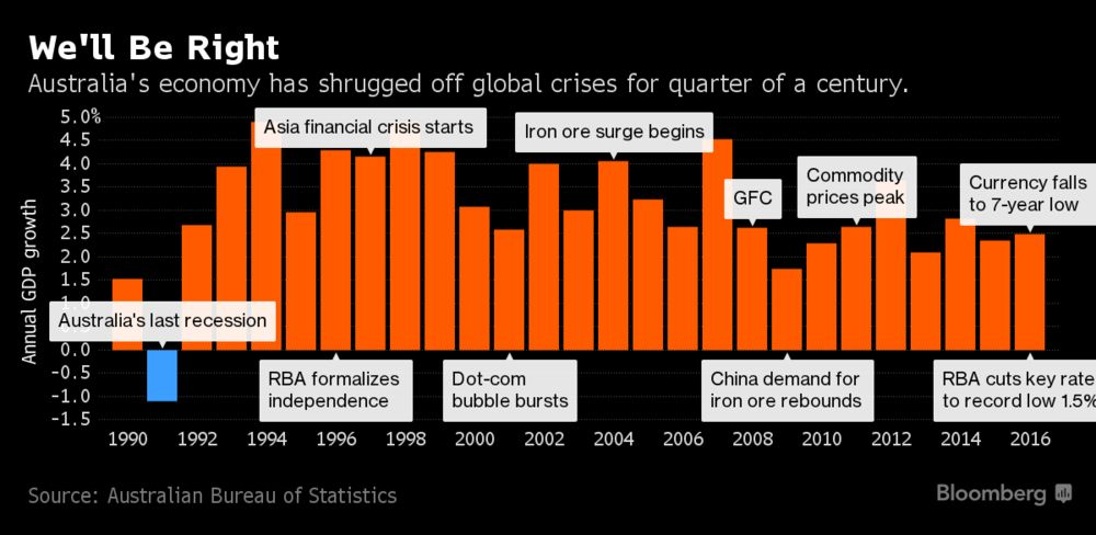 This Is Why Australia Hasn't Had a Recession in Over 25 Years