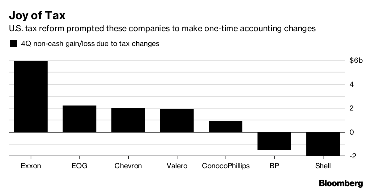Chevron Earnings Fail to Impress Investors