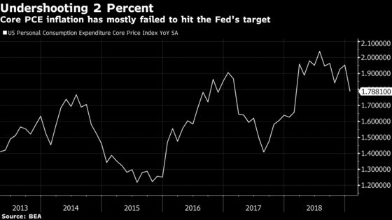 Economists See Fed on Hold Through 2020 With No Cut: Survey