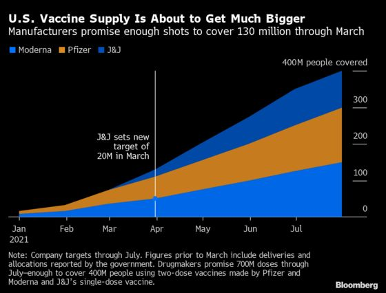 U.S. Will Have Enough Vaccine for 130 Million People by End of March