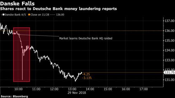Danske Shareholders Unnerved by Laundering Raid at Deutsche Bank