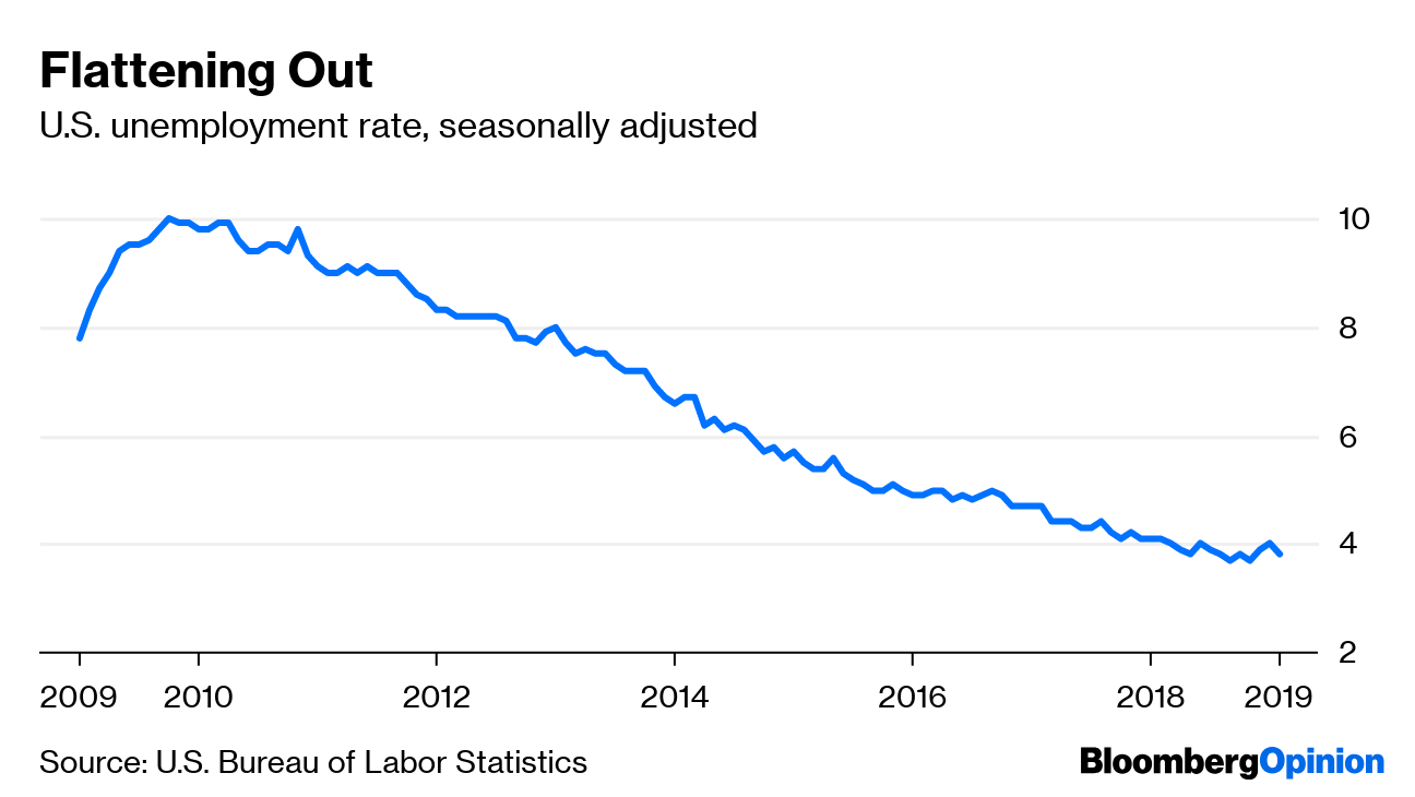 Federal Unemployment Rate Chart Katan Vtngcf Org