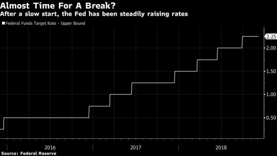 Powell's Dovish Rate Tilt Reflects Fear of Fool-in-Shower Trap