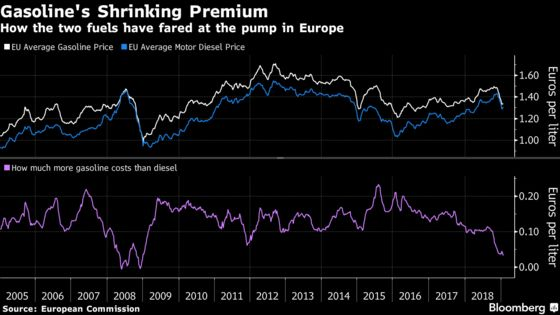 As Europe's Drivers Ditch Diesel, They Get Lucky in Oil Market