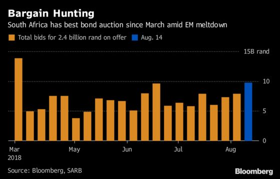 Orders Jump at South Africa Bond Sale as Investors See Value