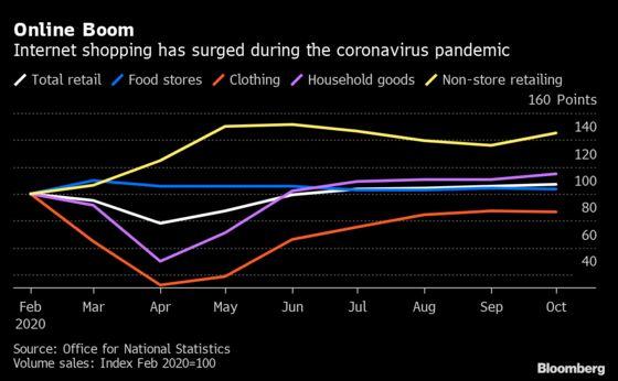 U.K. Retail Sales Rise as Christmas Shopping Kicks Off Early