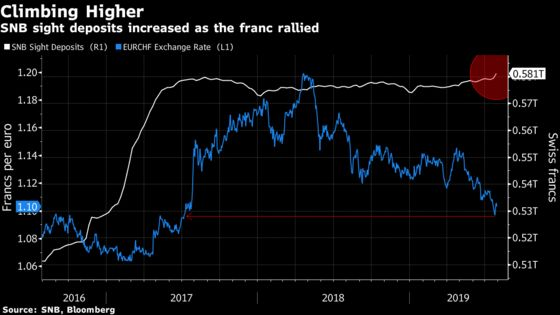 SNB Data Suggest Intervention as Franc Surged to Two-Year Peak