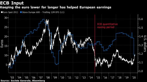 Europe's Stock Market In for Pain If Euro Rally Nears $1.30