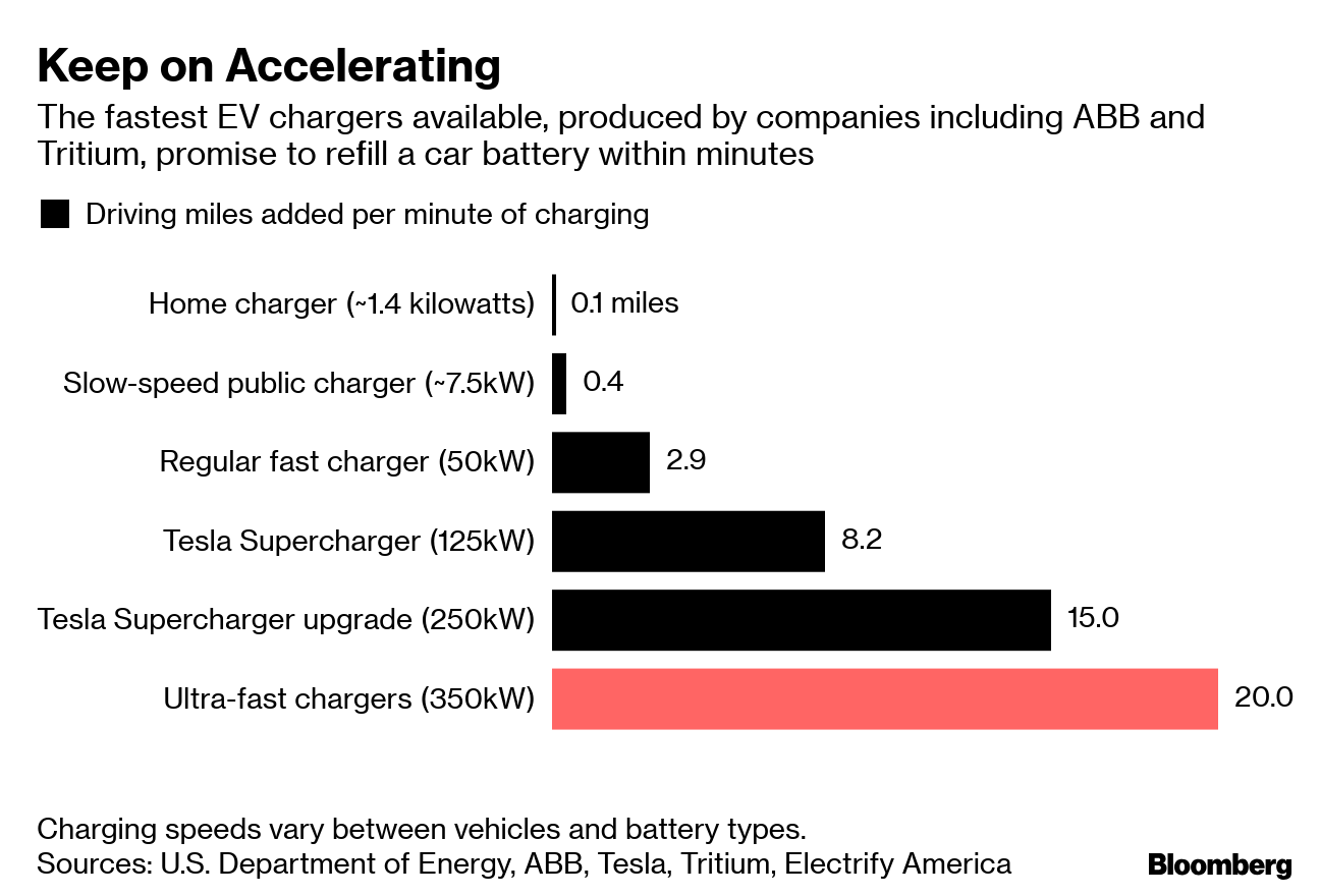 EV charging rates