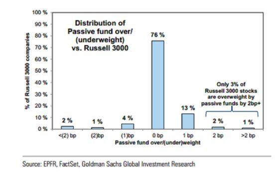 Goldman Finds Index Flows Cause Imbalances Investors Can Exploit