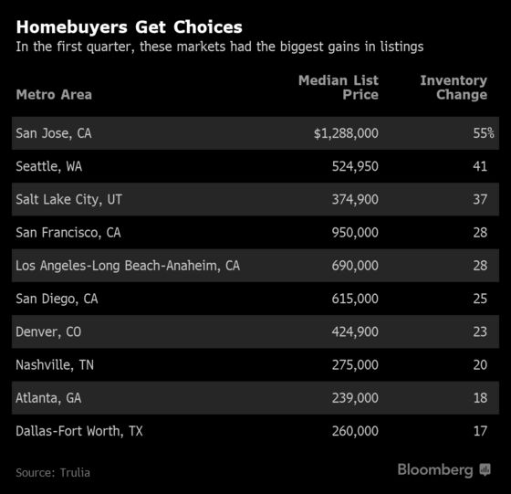West Coast Homebuyers GetOne Benefit FromSales Slowdown