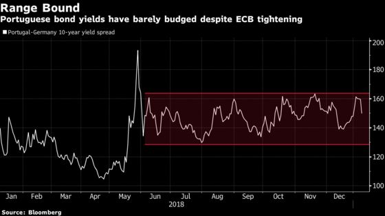 Portugal, Ireland Bond Sales Show Conviction on ECB Rate Outlook