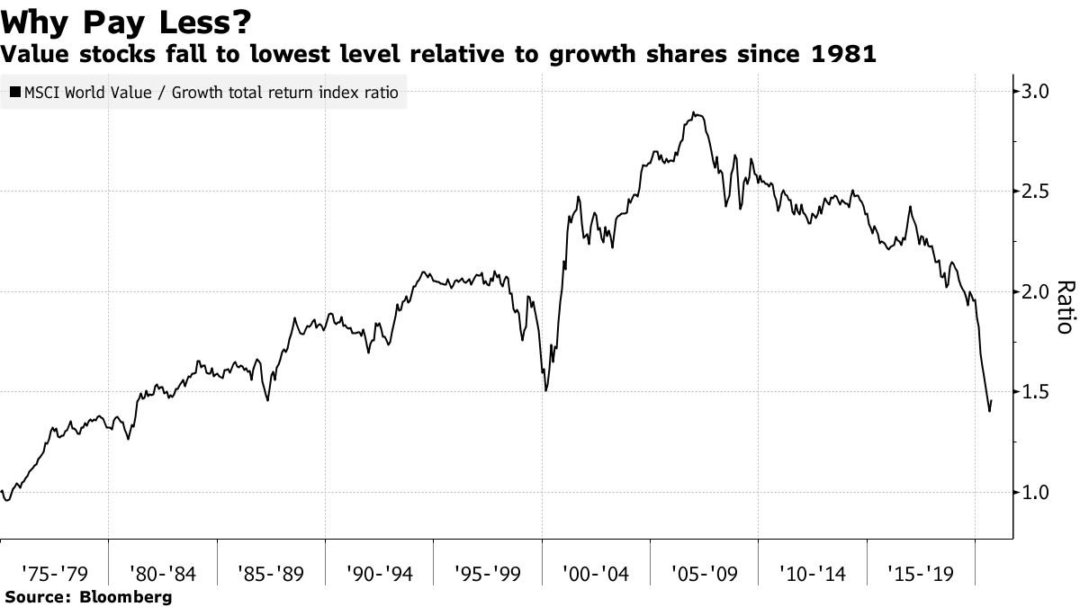 Value stocks fall to lowest level relative to growth shares since 1981