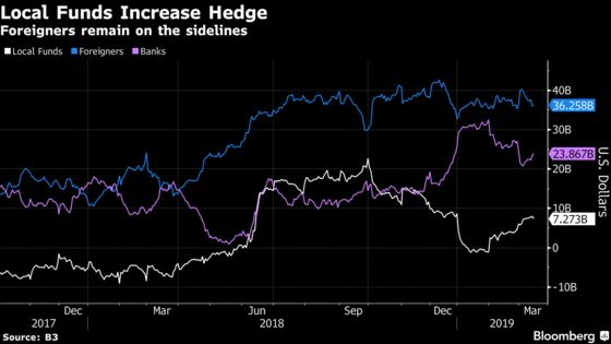 Foreign Investors Miss the Great Brazilian Stock and Bond Rally