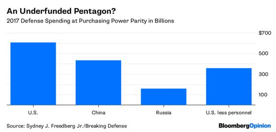 China Outspends the U.S. on Defense? Here's the Math.