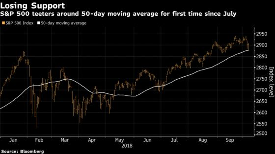 Key Support Levels Give Way in U.S. Stocks