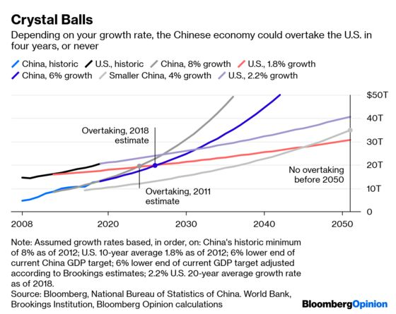 China Could Outrun the U.S. Next Year. Or Never