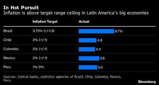 Mexico, Colombia Rate Increases Suggest More Tightening to Come