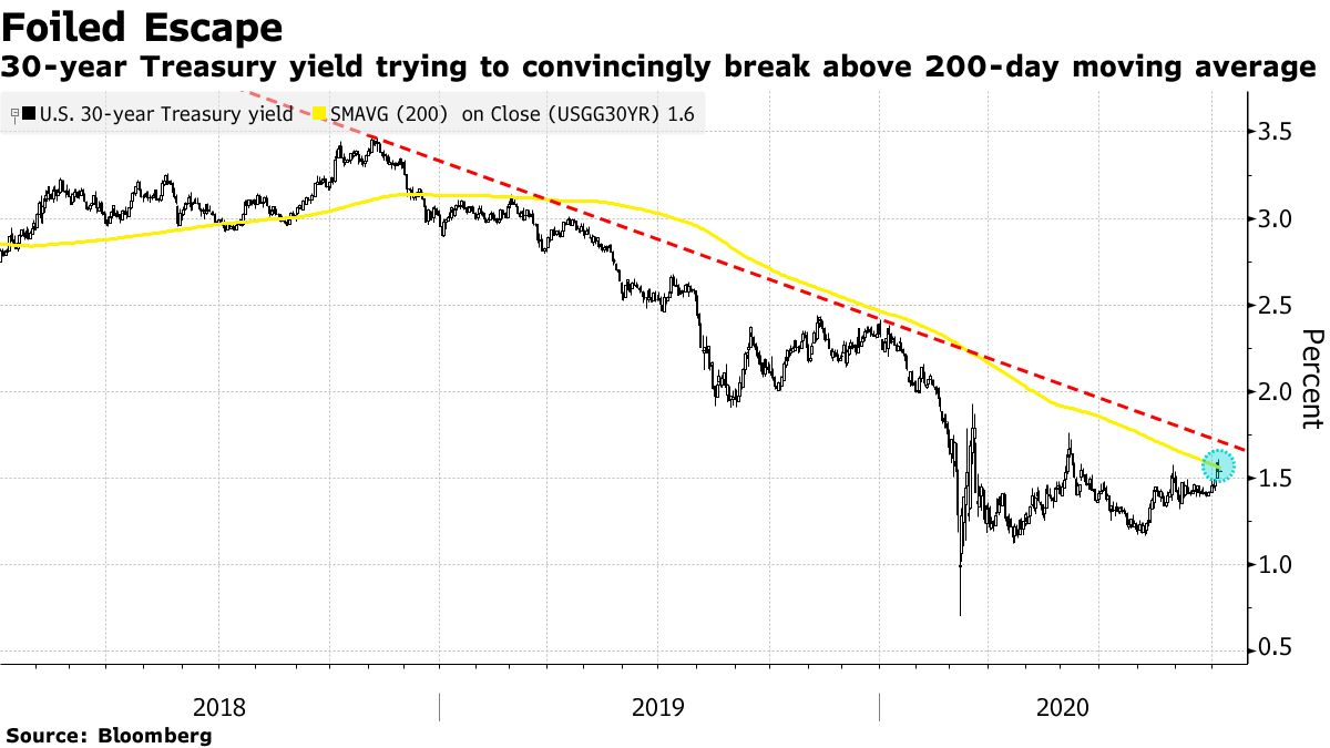 30-year Treasury yield trying to convincingly break above 200-day moving average