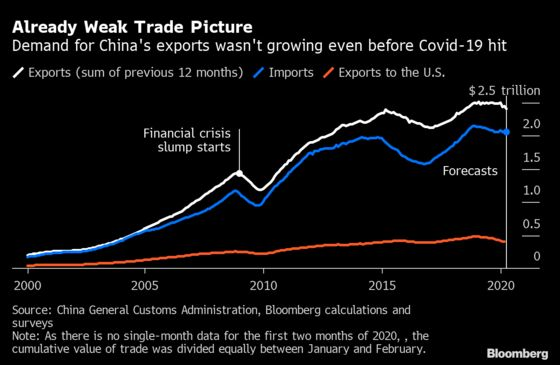 Recovery in Chinese Trade Far From Sight as Global Outlook Dims