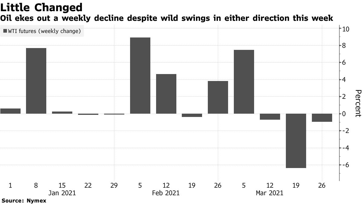 Oil ekes out a weekly decline despite wild swings in either direction this week