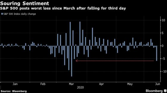 Stocks Tumble Most in 12 Weeks on Economy, Virus: Markets Wrap