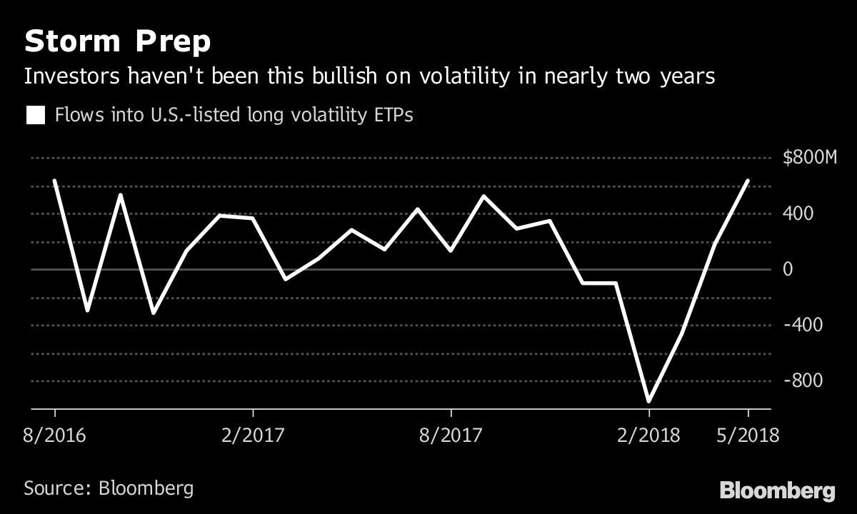 Investors Bet on Fresh Stock Volatility Like It's August 2016