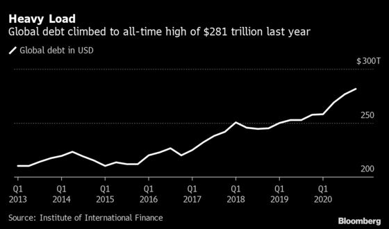 World's $281 Trillion Debt Pile Is Set to Rise Again in 2021