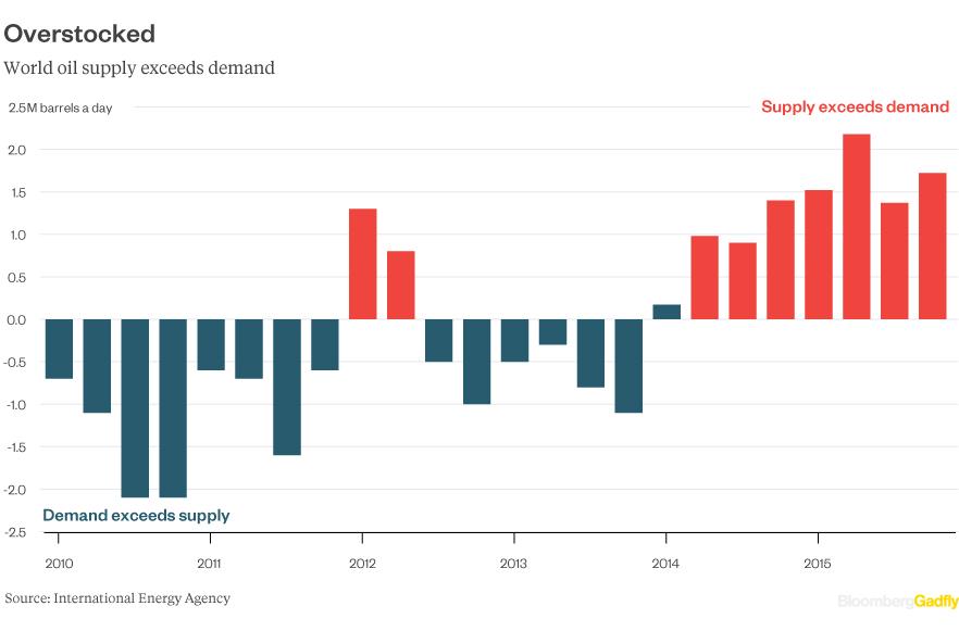 oil-supply-demand2