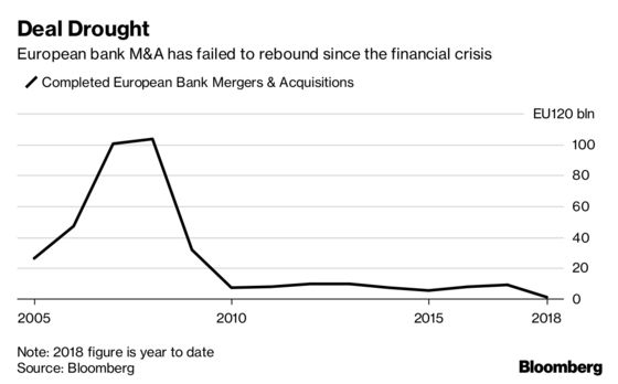 European Banks Eyeing Mergers Face Gridlock on Friendlier Rules