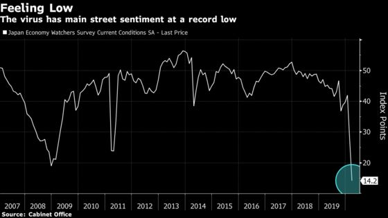 Sentiment Plunges to a Record Low on Japan's Main Street