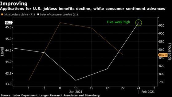 The Improving U.S. EconomyCould Complicate Biden's Stimulus Plan