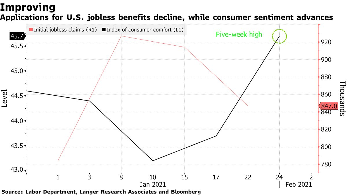 Applications for U.S. jobless benefits decline, while consumer sentiment advances