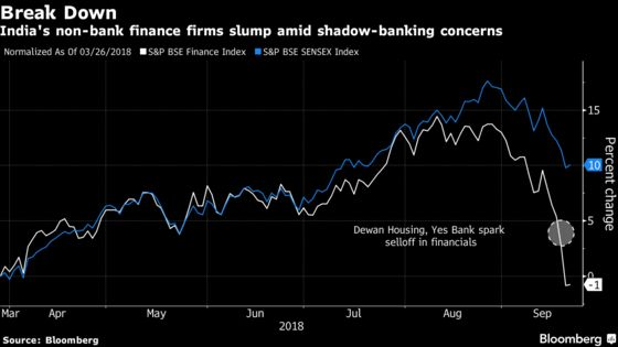 Stock Market Bulls in India Have Quickly Gone Missing