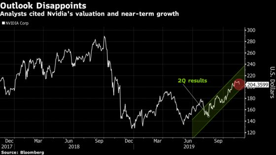 Nvidia Slides as Outlook Fails to Inspire After 50% Rally