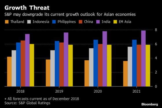 Asia Faces More Growth Downgrades and Currency Pain, S&P Says