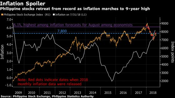 Philippine Stock Rebound Faces Skepticism Ahead of CPI Data