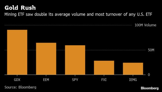Gold Mining ETF Sees More Turnover Than Any Other U.S. Fund