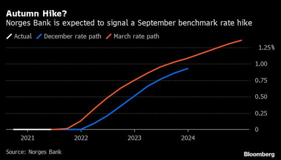 Norway Poised to Start Countdown to Rate Liftoff: Decision Guide