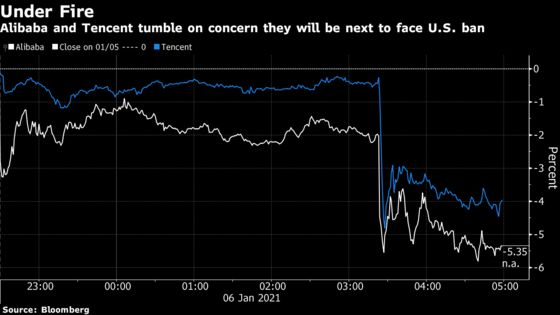 Alibaba, Tencent Shares Drop as U.S. Weighs Investment Ban