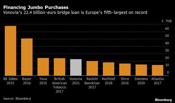 Vonovia Upends German Apartment Market With $23 Billion Deal