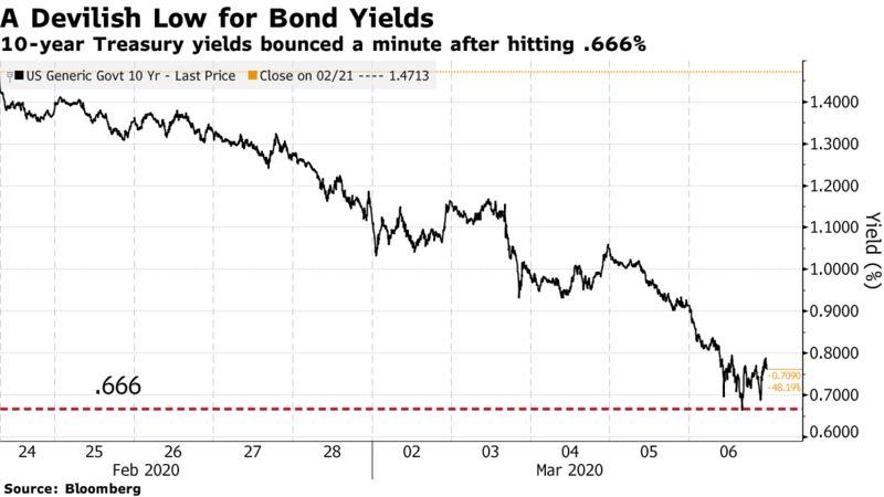 I rendimenti del Tesoro a 10 anni sono rimbalzati un minuto dopo aver colpito .666%