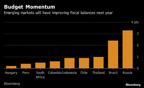Chastened But Not Beaten, Emerging-Market Bonds Eye Reboot