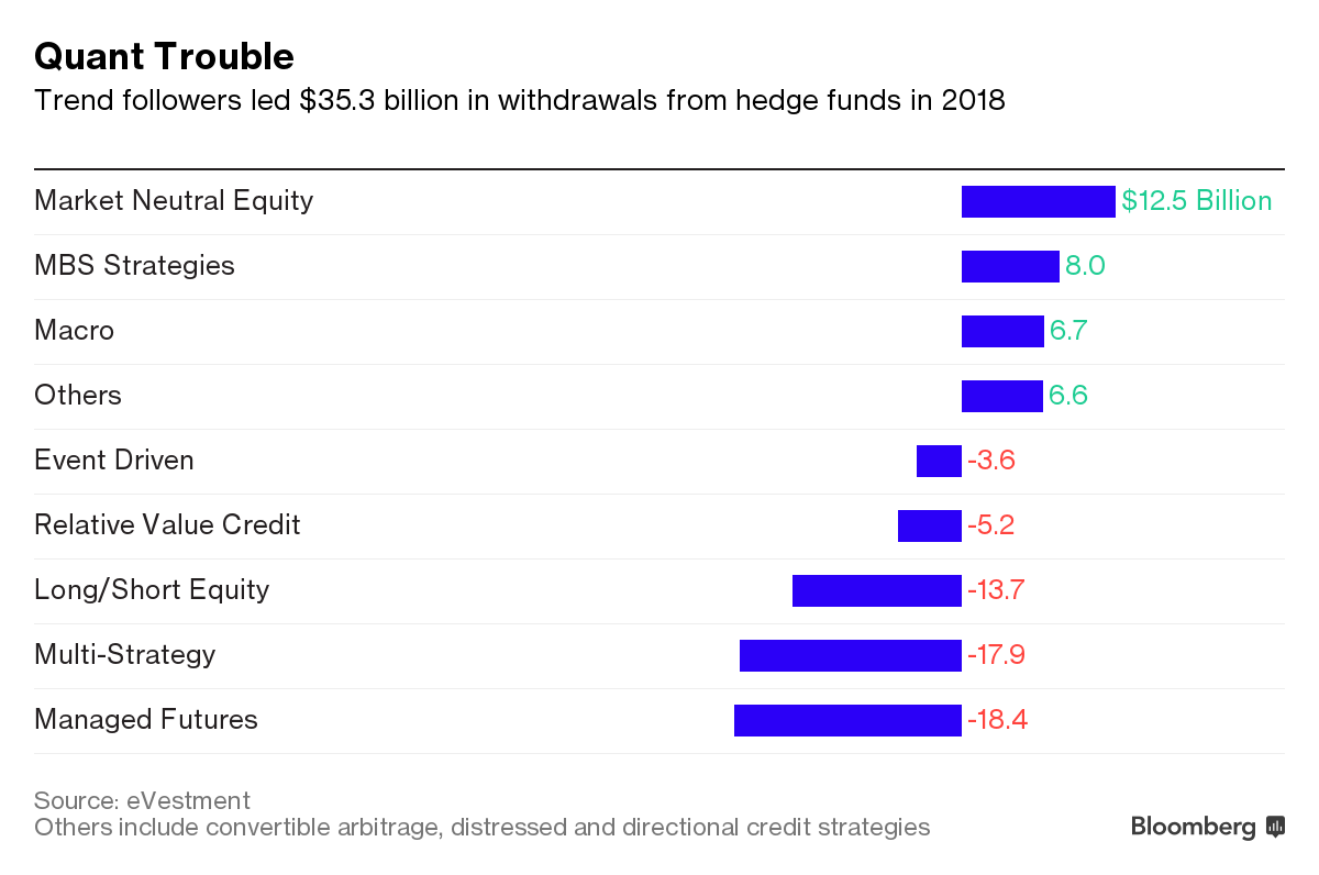 Harding's Quant Hedge Fund Hit by $5 Billion Drop in Assets - Bloomberg