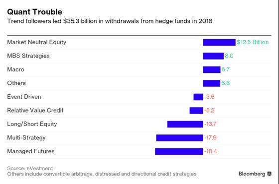 Harding's Quant Hedge Fund Sees Assets Plummet by $5 Billion