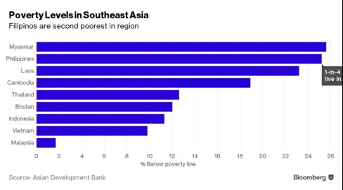 Poverty rates in the region