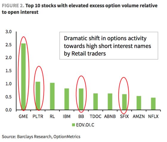Day-Trader Obsession With Hated Stocks Takes Over Options Market