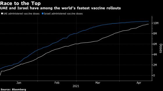 UAE Weighs Curbs on Unvaccinated People, Sparking Criticism