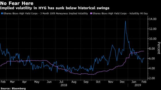 The FearIs Gone Fromthe Biggest U.S. Junk Rally in a Decade