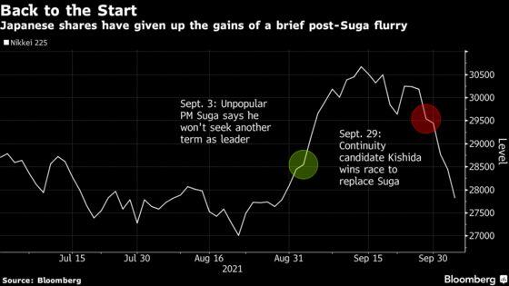Japanese Stocks Extend Losing Streak as New Premier Underwhelms